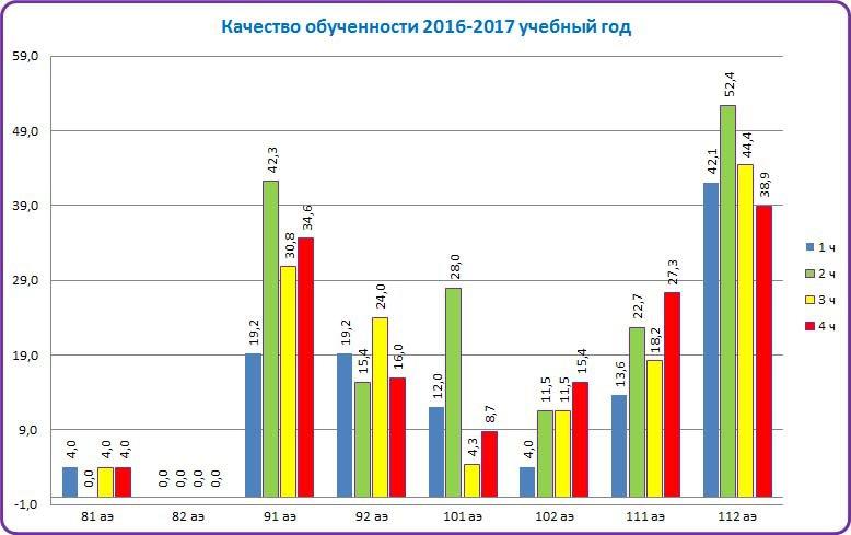 Качество обученности 2016-2017