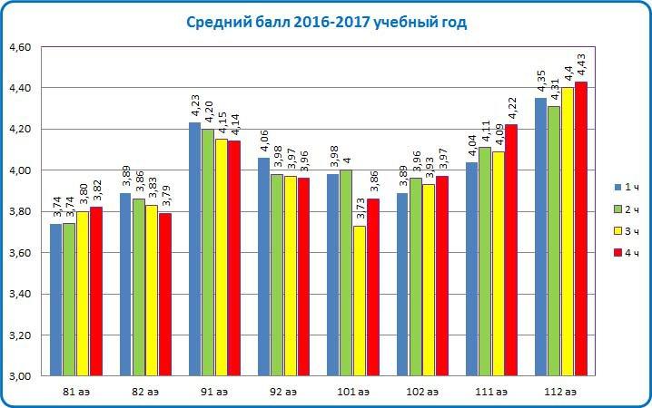 Средний балл 2016-2017
