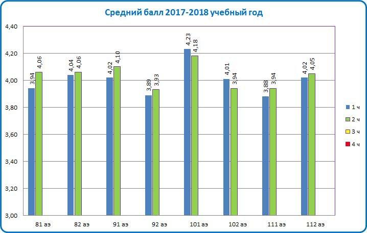 Средний балл 2017-2018