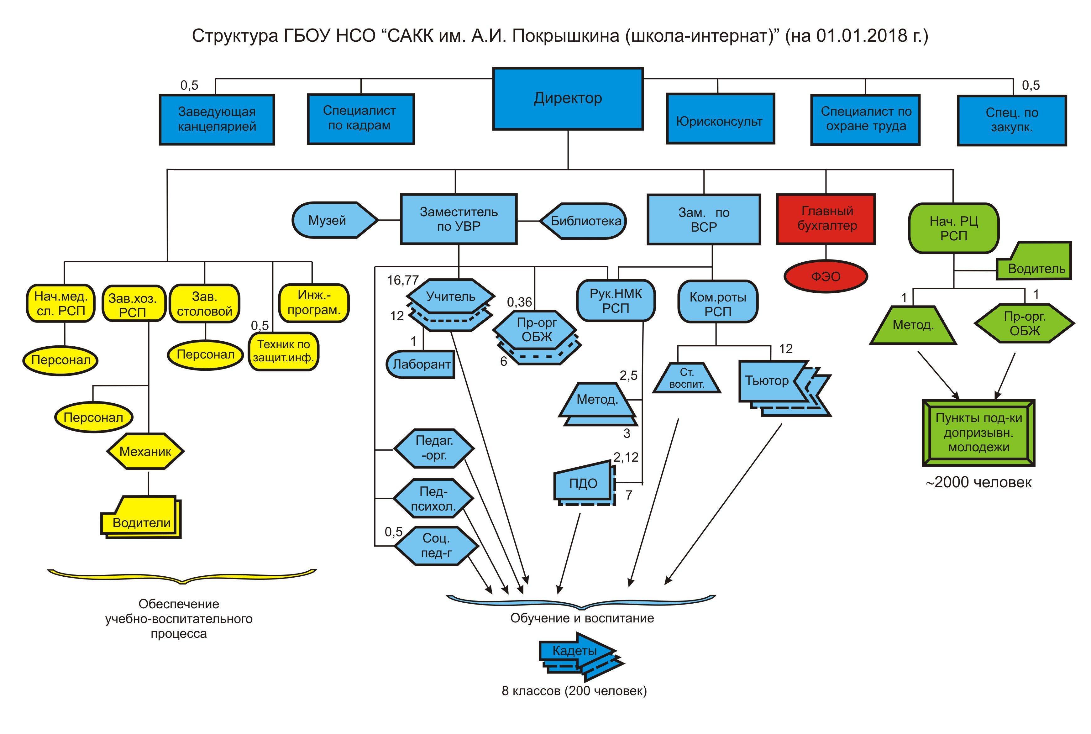 Структура САКК 2018 год